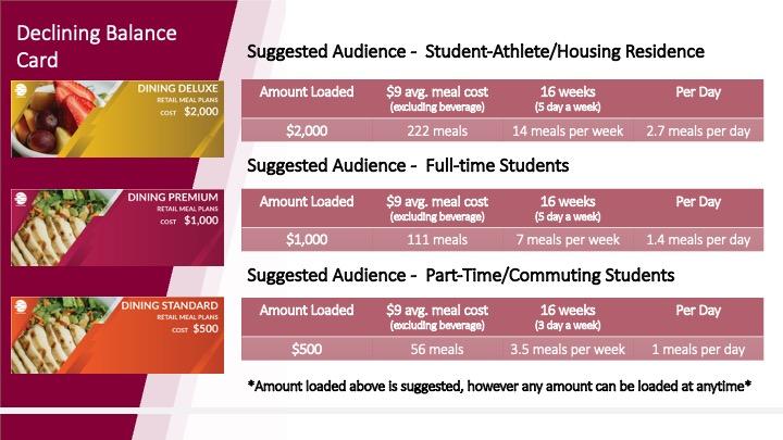 Image of suggested amounts.